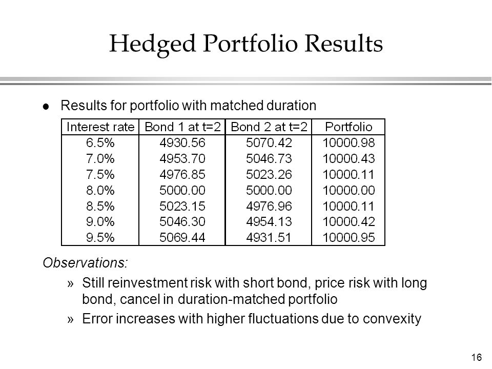 16 Hedged Portfolio Results l Results for portfolio with matched duration Observations: »Still reinvestment risk with short bond, price risk with long