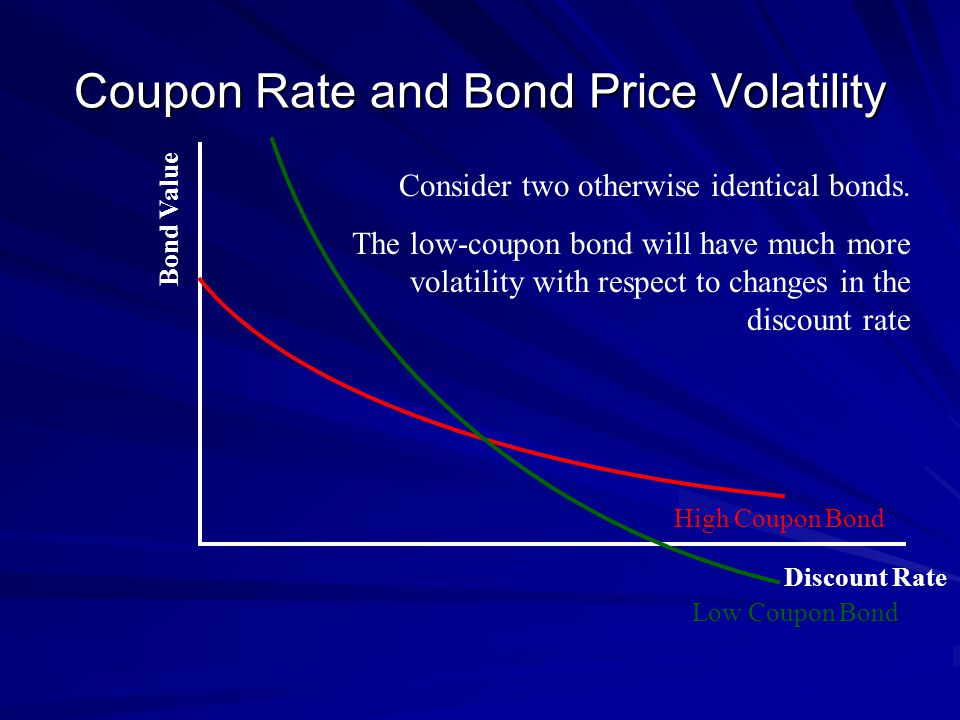 Coupon Rate and Bond Price Volatility Consider two otherwise identical bonds.