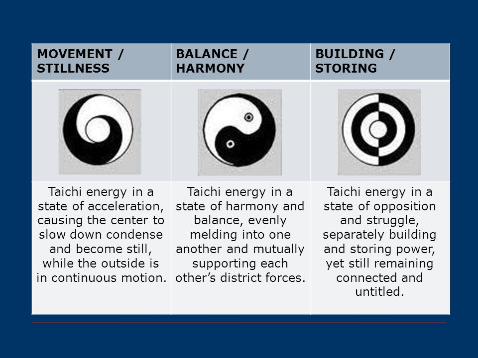 MOVEMENT / STILLNESS BALANCE / HARMONY BUILDING / STORING Taichi energy in a state of acceleration, causing the center to slow down condense and becom
