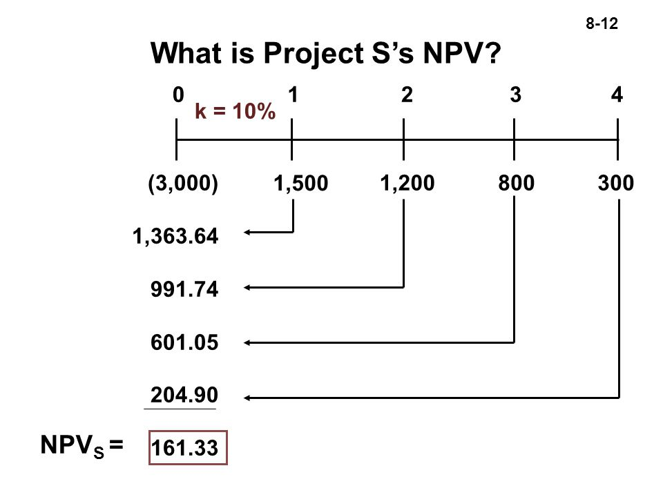 8-12 k = 10% 1, ,200(3,000) 1, What is Project S's NPV.