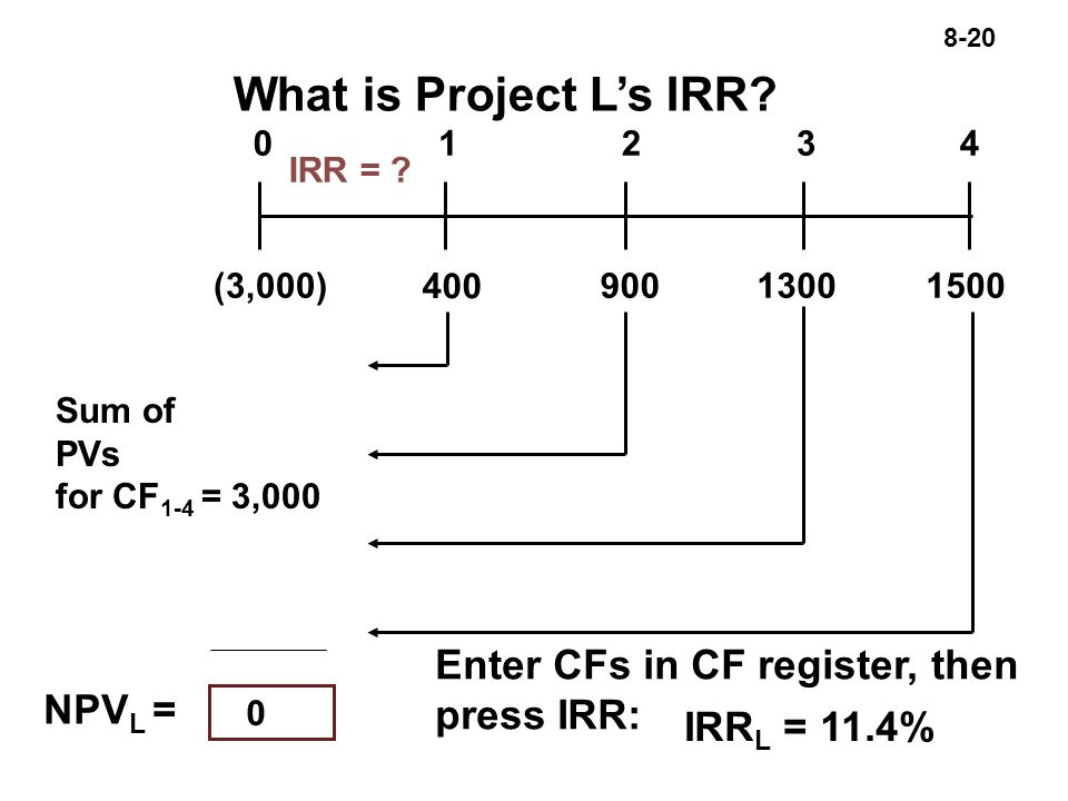 8-20 What is Project L's IRR. IRR = .