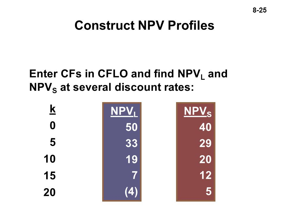 8-25 Construct NPV Profiles Enter CFs in CFLO and find NPV L and NPV S at several discount rates: k NPV L (4) NPV S