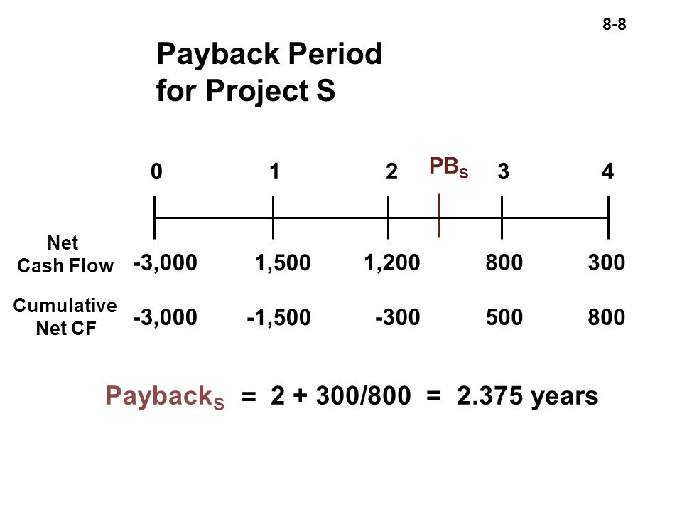 8-8 Payback Period for Project S Net Cash Flow Cumulative Net CF = Payback S /800 = years 1,500 -1, , , PB S 01234