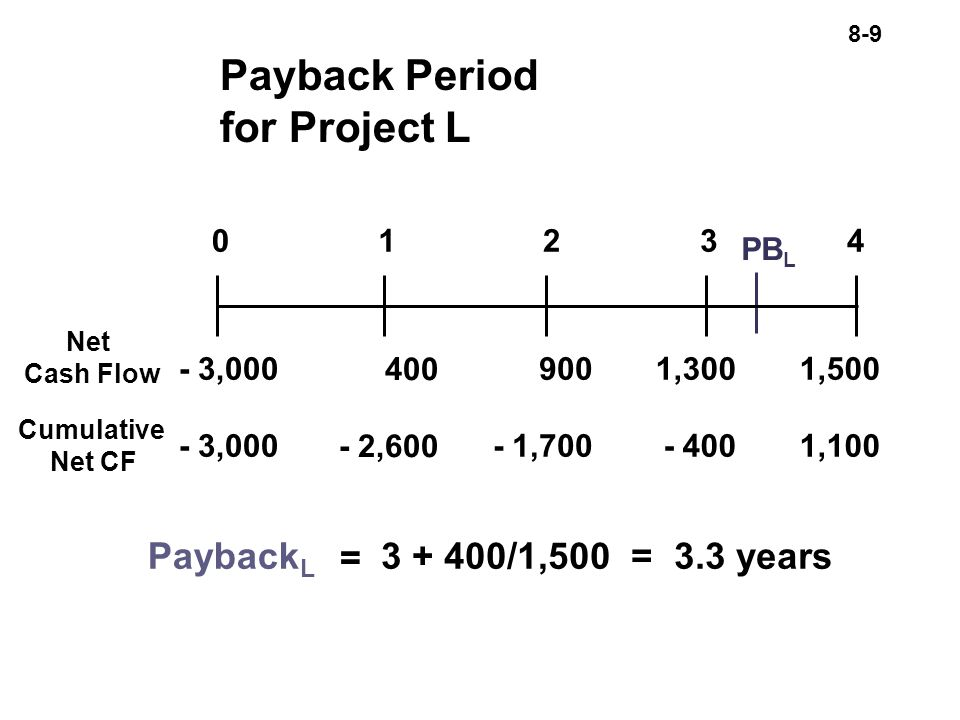 8-9 Payback Period for Project L Net Cash Flow Cumulative Net CF = Payback L /1,500 = 3.3 years ,600 1, , ,000 1,500 1,100 PB L 01234