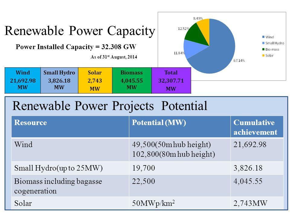 Wind 21,692.98 MW Small Hydro 3,826.18 MW Solar 2,743 MW Biomass 4,045.55 MW Total 32,307.71 MW 4 4 Power Installed Capacity = 32.308 GW As of 31 st A