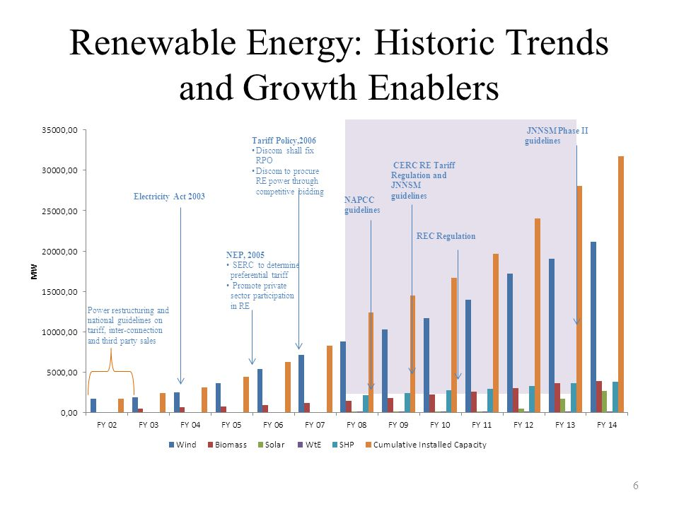 Renewable Energy: Historic Trends and Growth Enablers 6 Power restructuring and national guidelines on tariff, inter-connection and third party sales