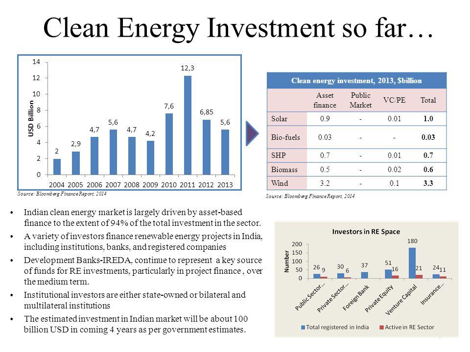 Clean Energy Investment so far… 7 Clean energy investment, 2013, $billion Asset finance Public Market VC/PETotal Solar0.9-0.011.0 Bio-fuels0.03-- SHP0