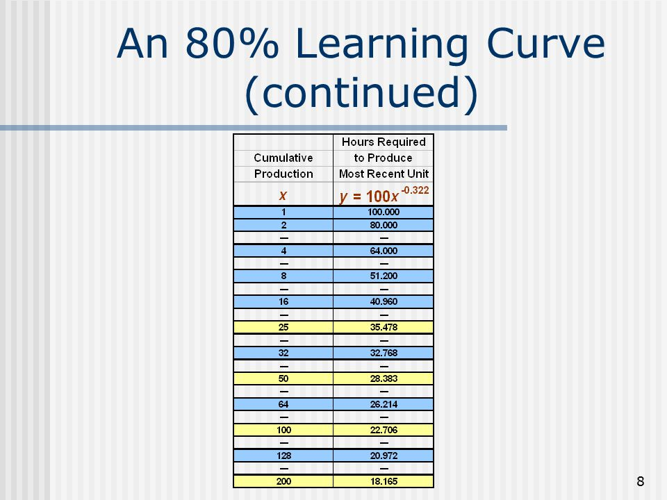 8 An 80% Learning Curve (continued)