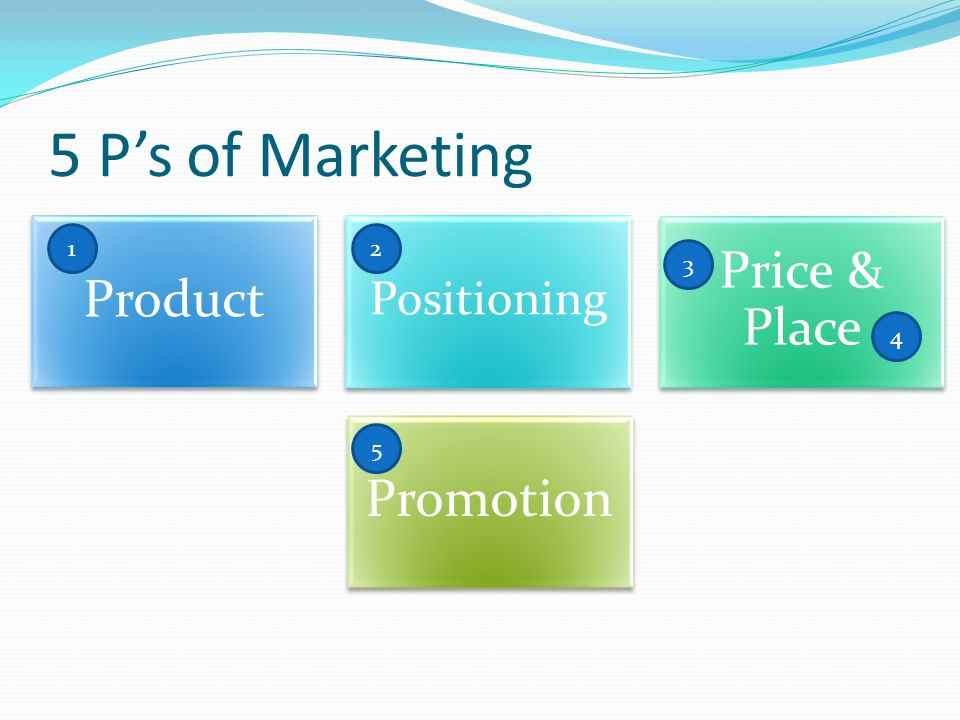 5 P's of Marketing Product Positioning Price & Place Promotion 12 3 4 5