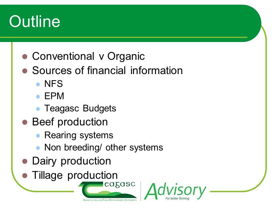 Winter Milk EPM v Organic EPM (Net Margin / Cow)