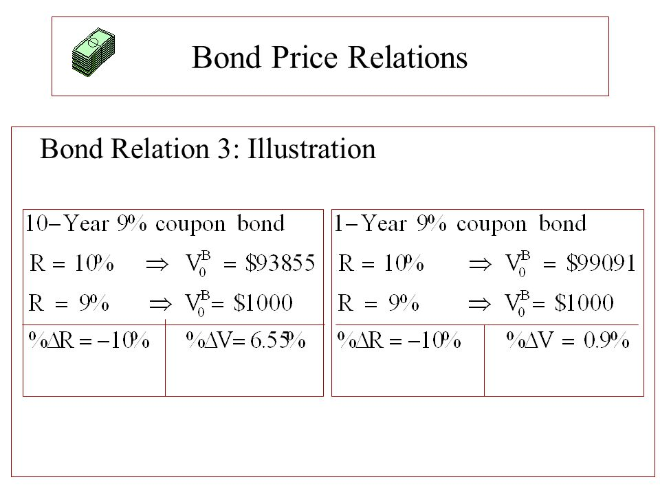 Bond Price Relations Bond Relation 3: Illustration