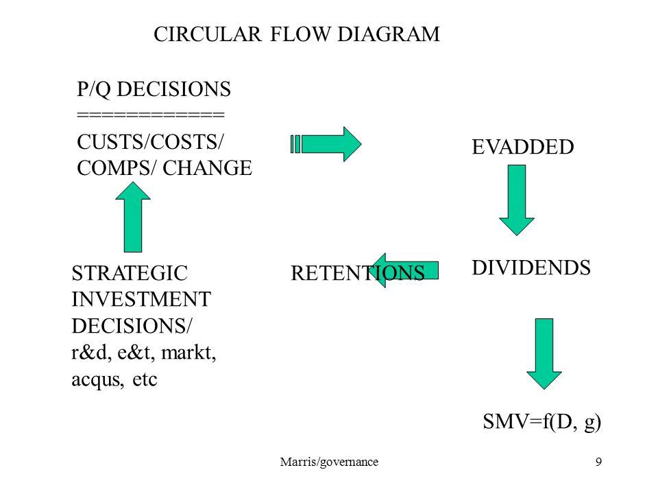 Marris/governance9 CIRCULAR FLOW DIAGRAM P/Q DECISIONS ============ CUSTS/COSTS/ COMPS/ CHANGE EVADDED DIVIDENDS SMV=f(D, g) RETENTIONSSTRATEGIC INVESTMENT DECISIONS/ r&d, e&t, markt, acqus, etc
