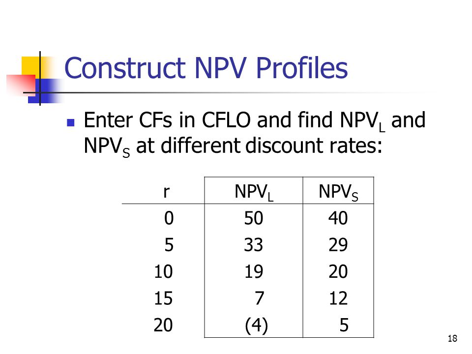 18 Construct NPV Profiles Enter CFs in CFLO and find NPV L and NPV S at different discount rates: rNPV L NPV S 05040 53329 101920 15 712 20 (4) 5