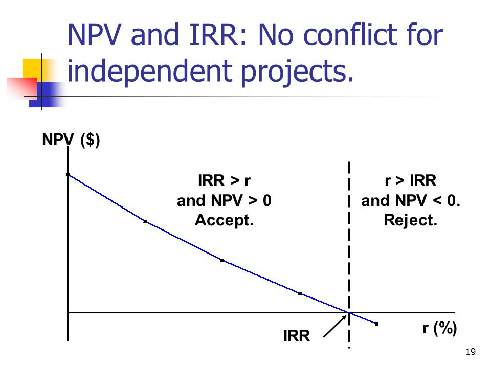 19 r > IRR and NPV < 0. Reject. NPV ($) r (%) IRR IRR > r and NPV > 0 Accept.