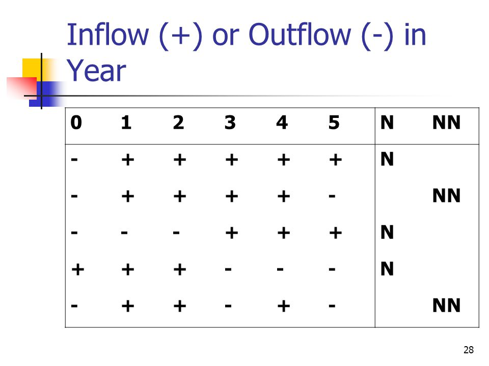 28 Inflow (+) or Outflow (-) in Year 012345NNN -+++++N -++++- ---+++N +++---N -++-+-