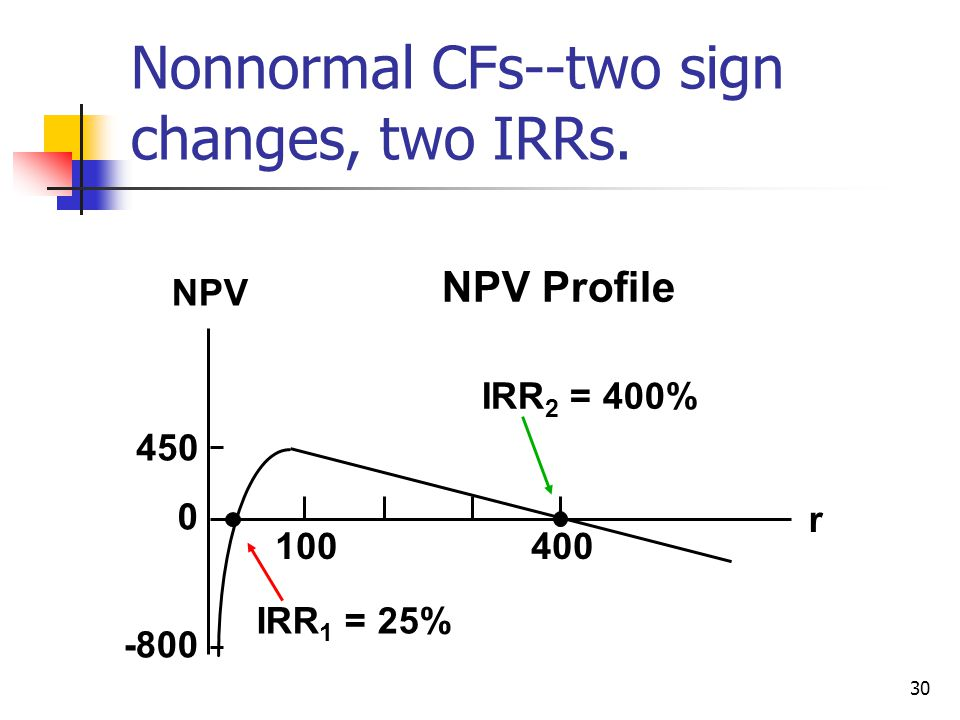 30 NPV Profile 450 -800 0 400100 IRR 2 = 400% IRR 1 = 25% r NPV Nonnormal CFs--two sign changes, two IRRs.