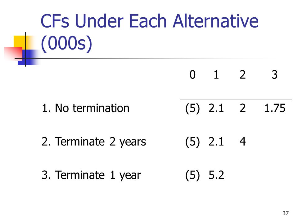 37 CFs Under Each Alternative (000s) 0123 1. No termination(5)2.121.75 2.
