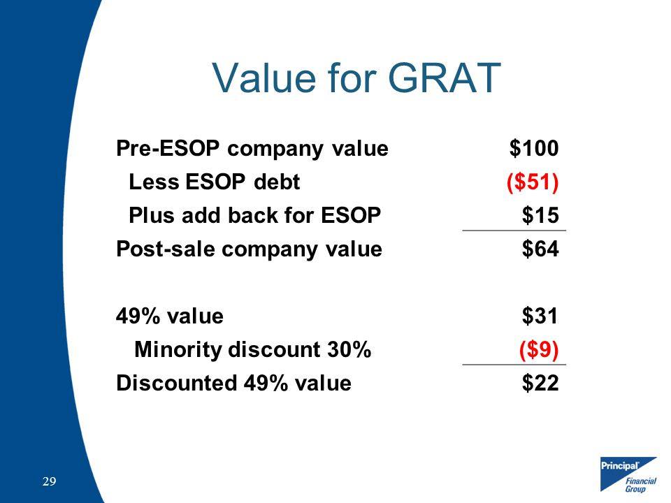 29 Value for GRAT Pre-ESOP company value$100 Less ESOP debt($51) Plus add back for ESOP$15 Post-sale company value$64 49% value$31 Minority discount 30%($9) Discounted 49% value$22