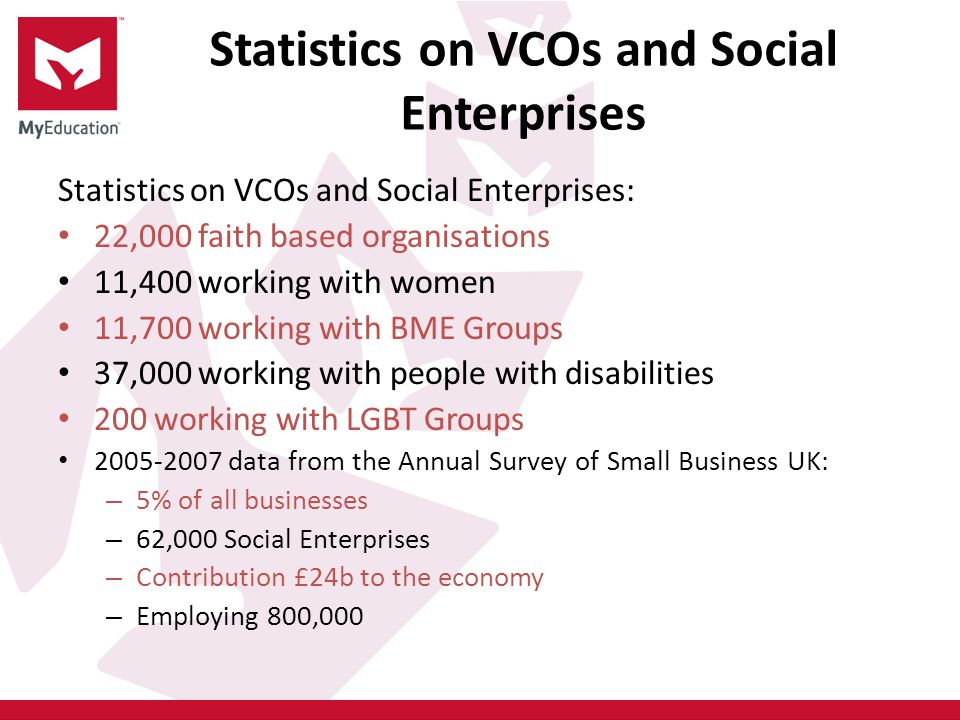 Statistics on VCOs and Social Enterprises Statistics on VCOs and Social Enterprises: 22,000 faith based organisations 11,400 working with women 11,700 working with BME Groups 37,000 working with people with disabilities 200 working with LGBT Groups 2005-2007 data from the Annual Survey of Small Business UK: – 5% of all businesses – 62,000 Social Enterprises – Contribution £24b to the economy – Employing 800,000
