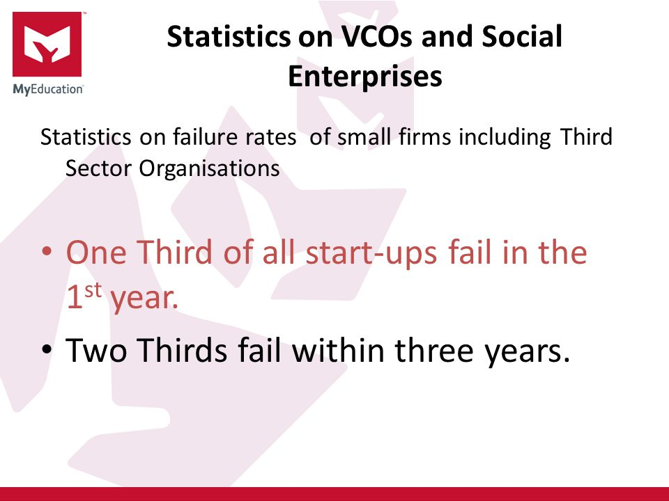 Statistics on VCOs and Social Enterprises Statistics on failure rates of small firms including Third Sector Organisations One Third of all start-ups fail in the 1 st year.