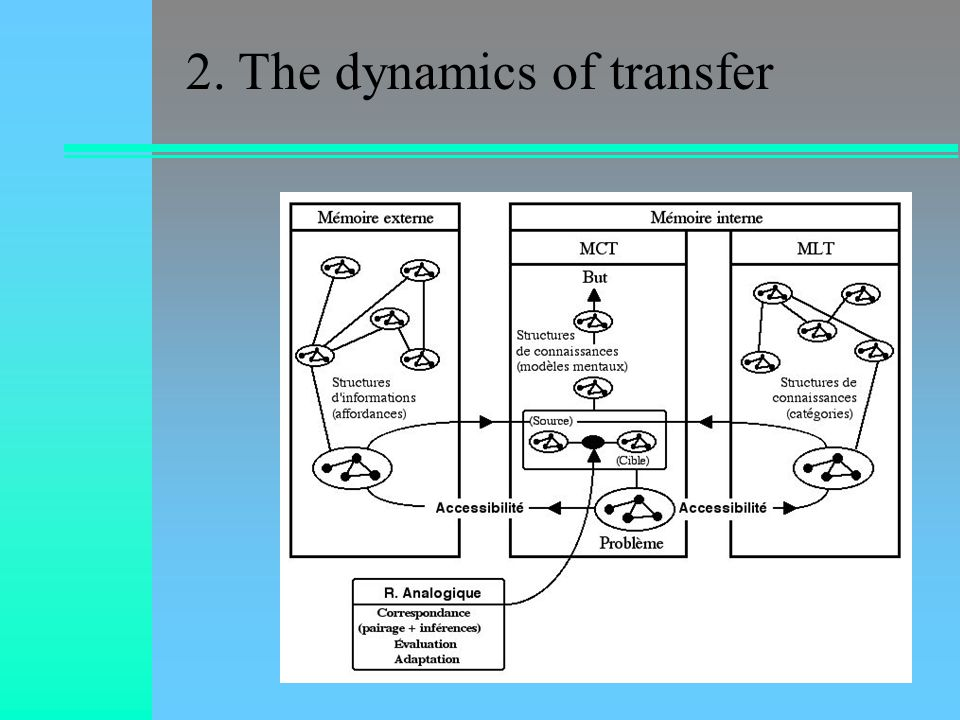 2. The dynamics of transfer