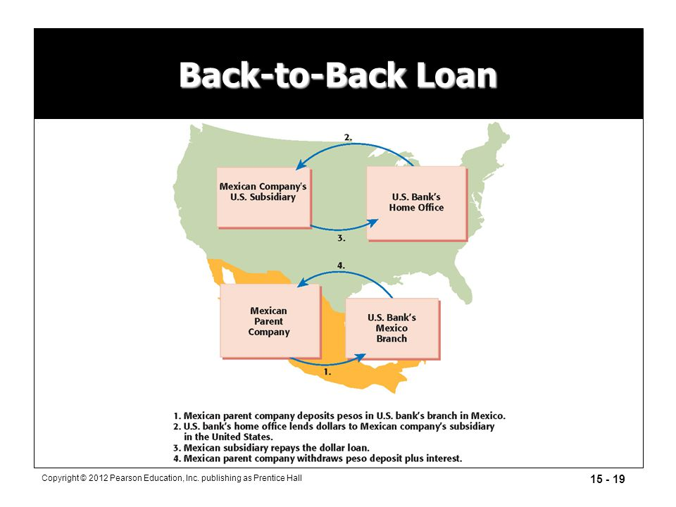 15 - 19 Copyright © 2012 Pearson Education, Inc. publishing as Prentice Hall Back-to-Back Loan