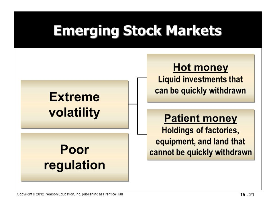 15 - 21 Copyright © 2012 Pearson Education, Inc. publishing as Prentice Hall Emerging Stock Markets Poor regulation Poor regulation Extreme volatility