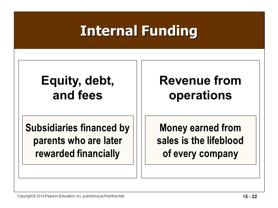 15 - 22 Copyright © 2012 Pearson Education, Inc. publishing as Prentice Hall Equity, debt, and fees Revenue from operations Subsidiaries financed by p