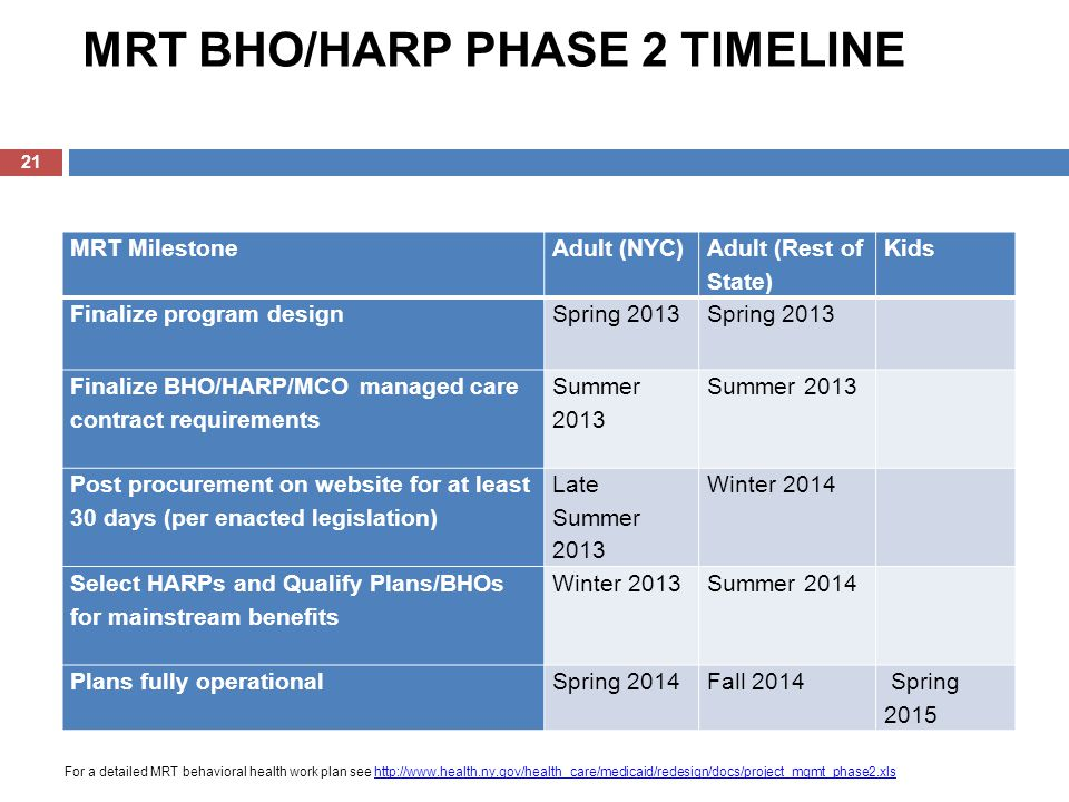 MRT BHO/HARP PHASE 2 TIMELINE MRT MilestoneAdult (NYC) Adult (Rest of State) Kids Finalize program design Spring 2013 Finalize BHO/HARP/MCO managed care contract requirements Summer 2013 Post procurement on website for at least 30 days (per enacted legislation) Late Summer 2013 Winter 2014 Select HARPs and Qualify Plans/BHOs for mainstream benefits Winter 2013Summer 2014 Plans fully operationalSpring 2014Fall 2014 Spring 2015 21 For a detailed MRT behavioral health work plan see http://www.health.ny.gov/health_care/medicaid/redesign/docs/project_mgmt_phase2.xlshttp://www.health.ny.gov/health_care/medicaid/redesign/docs/project_mgmt_phase2.xls