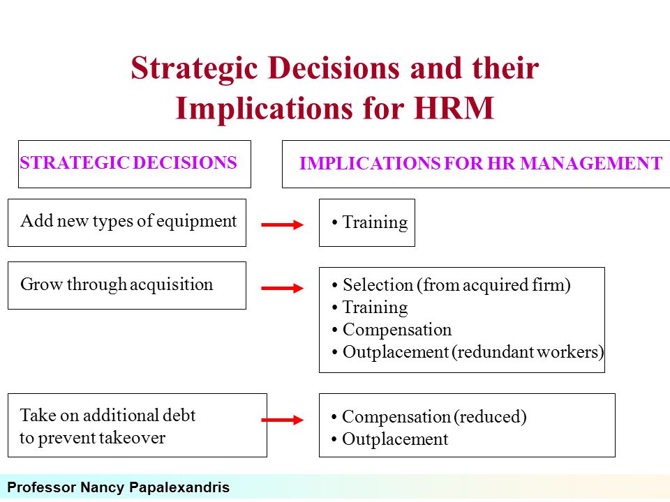 Professor Nancy Papalexandris Strategic Decisions and their Implications for HRM STRATEGIC DECISIONS IMPLICATIONS FOR HR MANAGEMENT Add new types of e