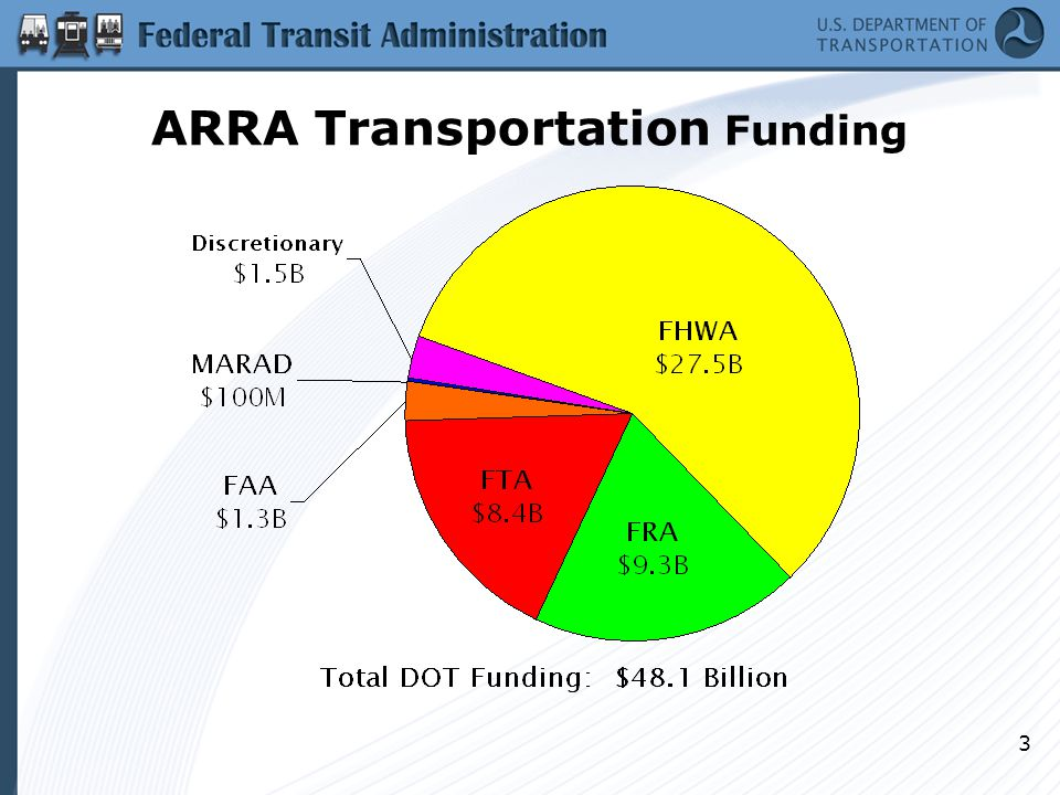 14 ARRA Obligation Timetable Funds Apportioned Obligate half of funds or unobligated part of half is redistributed Redistribute all funds remaining unobligated All funds must be obligated or returned FHWA 3/2/10 6/30/09 120 days 3/2/109/30/10 FRA 2/16/09 Various High Speed Rail and Amtrak funding deadlines FTA 3/5/09 9/1/09 180 days 3/5/109/30/10 FAA 2/16/096/17/09 120 days 2/16/109/30/10