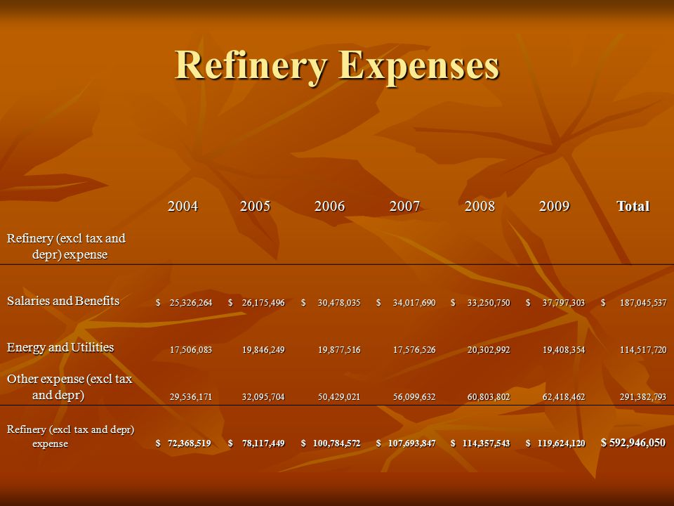Refinery Expenses 200420052006200720082009Total Refinery (excl tax and depr) expense Salaries and Benefits $ 25,326,264 $ 25,326,264 $ 26,175,496 $ 26