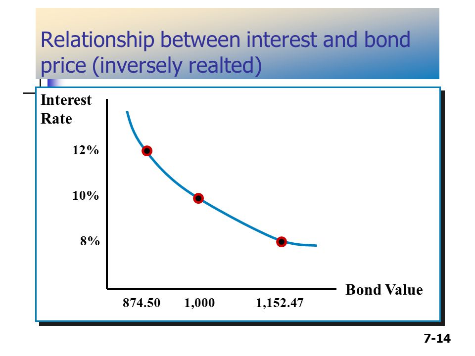 7-14 Relationship between interest and bond price (inversely realted) Interest Rate Bond Value Interest Rate Bond Value 12% 10% 8% 874.501,0001,152.47