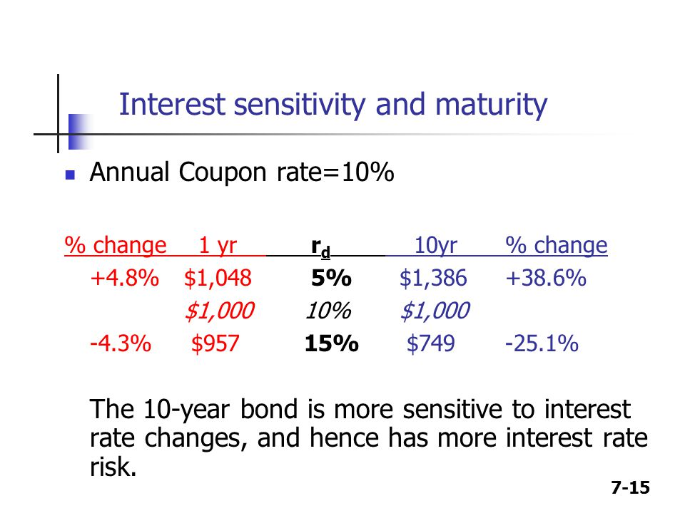 7-15 Interest sensitivity and maturity Annual Coupon rate=10% % change 1 yr r d 10yr % change +4.8%$1,048 5% $1,386 +38.6% $1,00010% $1,000 -4.3% $95715% $749 -25.1% The 10-year bond is more sensitive to interest rate changes, and hence has more interest rate risk.