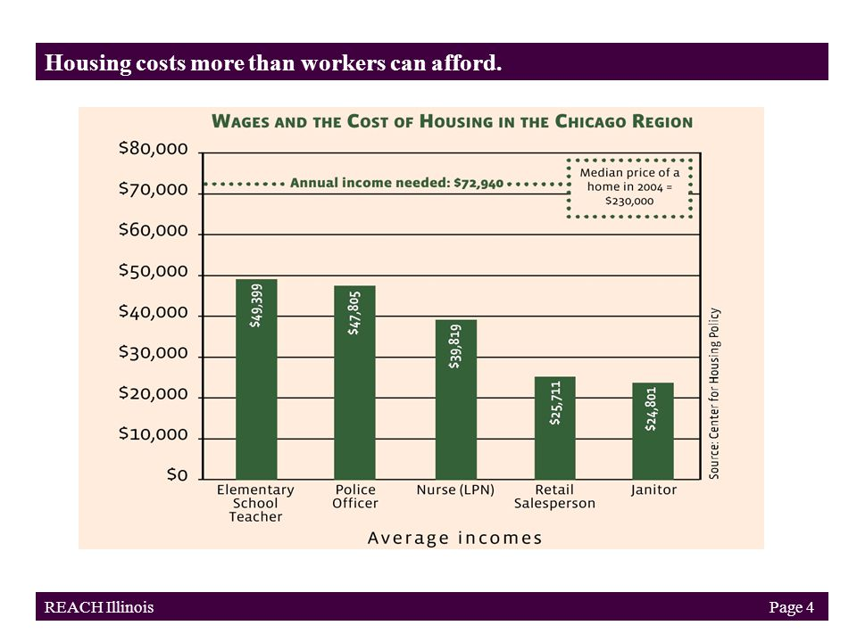 Housing costs more than workers can afford. REACH Illinois Page 4