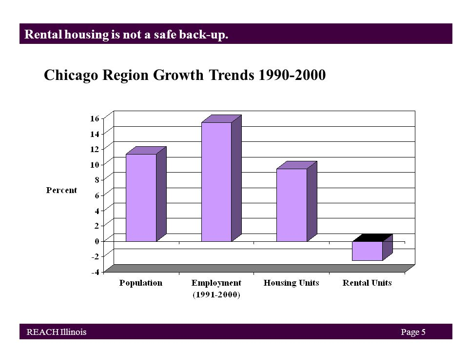 Chicago Region Growth Trends 1990-2000 Rental housing is not a safe back-up. REACH IllinoisPage 5