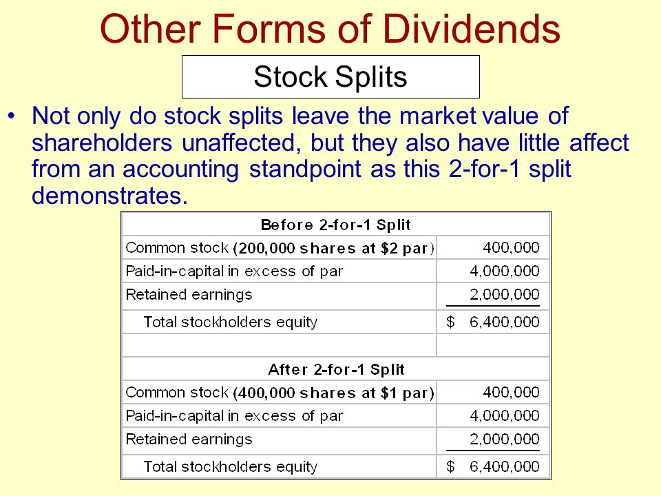 Not only do stock splits leave the market value of shareholders unaffected, but they also have little affect from an accounting standpoint as this 2-f