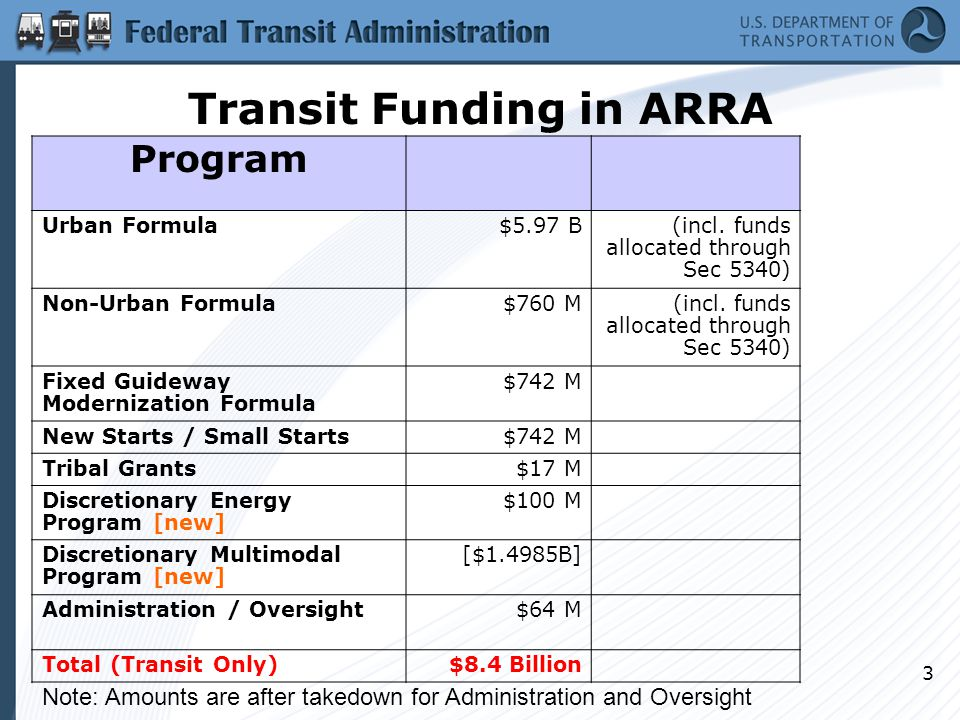 3 Transit Funding in ARRA Program Urban Formula$5.97 B (incl.