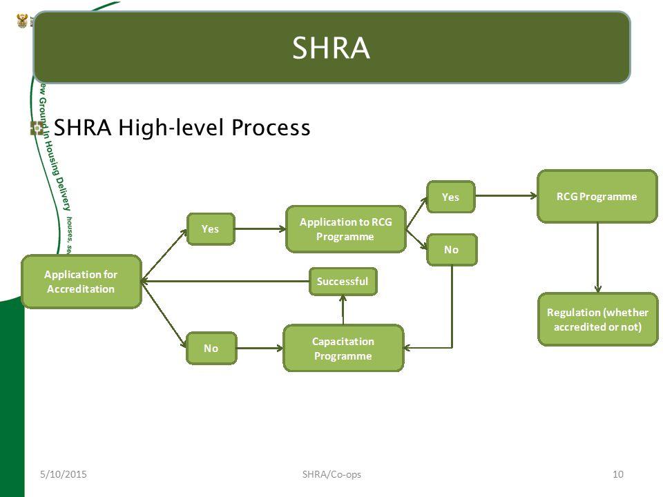 5/10/2015SHRA/Co-ops10 SHRA SHRA High-level Process