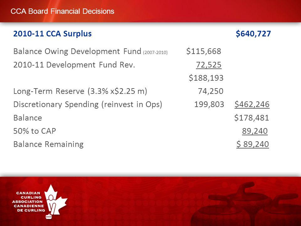 CCA Board Financial Decisions 2010-11 CCA Surplus $640,727 Balance Owing Development Fund (2007-2010) $115,668 2010-11 Development Fund Rev.