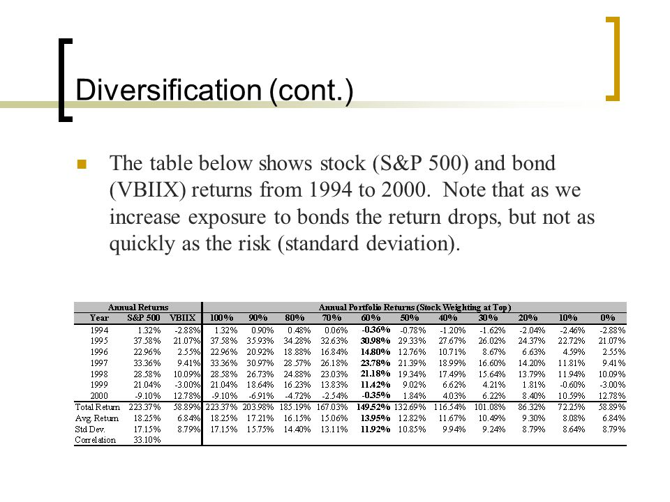 Duration (cont.) Finally, what if Bond 5 has a maturity of 5 years and a 5% coupon, while Bond 6 has a maturity of 10 years and a 10% coupon.