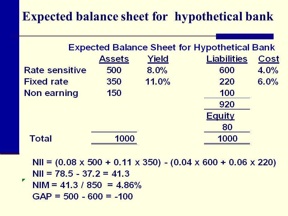 Expected balance sheet for hypothetical bank