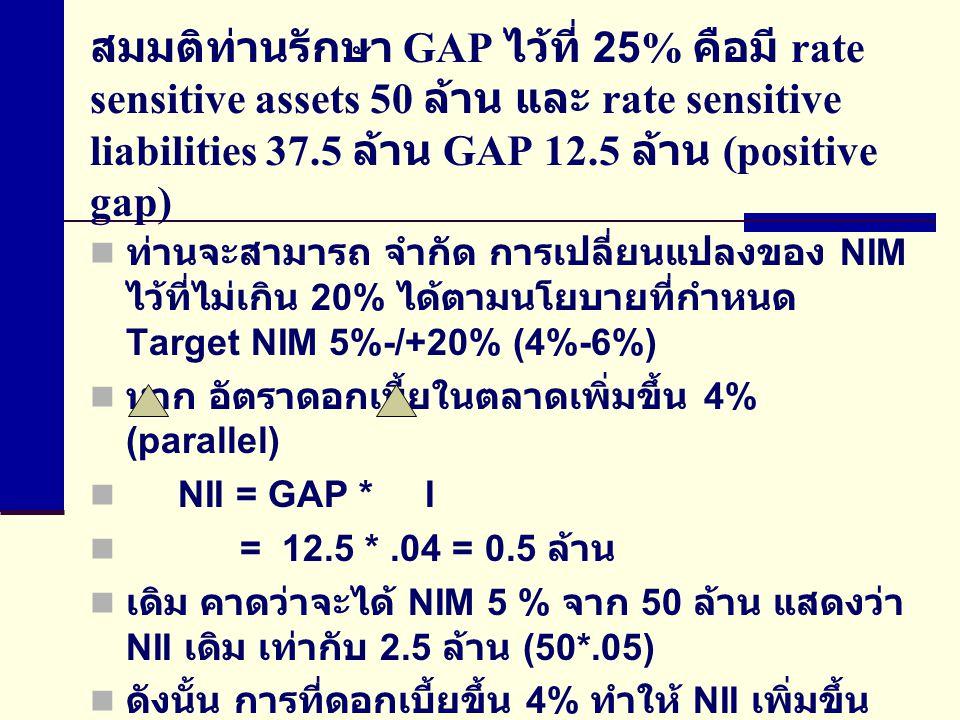 สมมติท่านรักษา GAP ไว้ที่ 25% คือมี rate sensitive assets 50 ล้าน และ rate sensitive liabilities 37.5 ล้าน GAP 12.5 ล้าน (positive gap) ท่านจะสามารถ จำกัด การเปลี่ยนแปลงของ NIM ไว้ที่ไม่เกิน 20% ได้ตามนโยบายที่กำหนด Target NIM 5%-/+20% (4%-6%) หาก อัตราดอกเบี้ยในตลาดเพิ่มขึ้น 4% (parallel) NII = GAP * I = 12.5 *.04 = 0.5 ล้าน เดิม คาดว่าจะได้ NIM 5 % จาก 50 ล้าน แสดงว่า NII เดิม เท่ากับ 2.5 ล้าน (50*.05) ดังนั้น การที่ดอกเบี้ยขึ้น 4% ทำให้ NII เพิ่มขึ้น เป็น 2.5+0.5 = 3 ล้าน ซึ่งเมื่อคำนวณเป็น NIM จะ ได้ 6 % (3/50) นั่นคือ NIM เปลี่ยนแปลงตาม นโยบาย คือ ไม่เกิน 20%