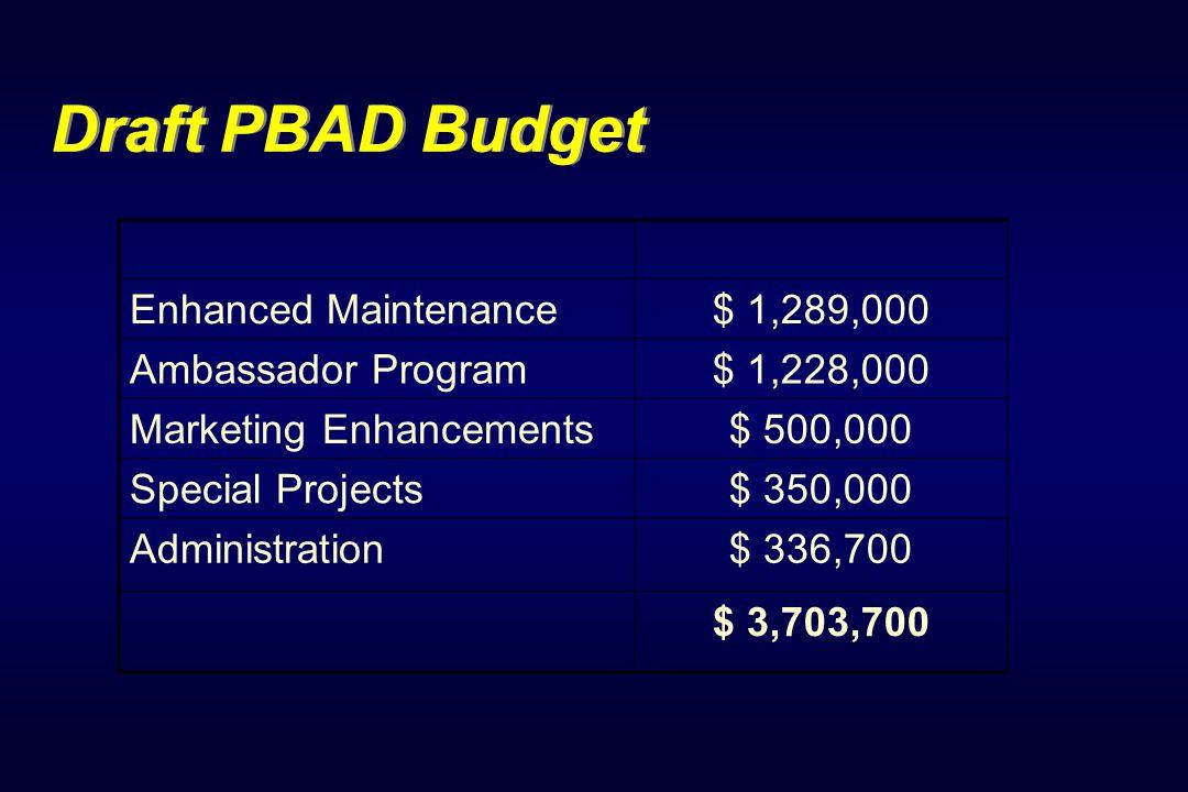 Draft PBAD Budget Enhanced Maintenance$ 1,289,000 Ambassador Program$ 1,228,000 Marketing Enhancements$ 500,000 Special Projects$ 350,000 Administration$ 336,700 $ 3,703,700