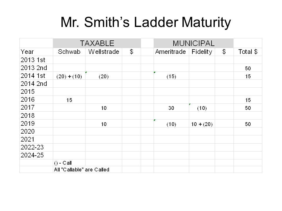 Mr. Smith's Ladder Maturity