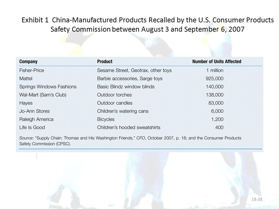 18-38 Exhibit 1 China-Manufactured Products Recalled by the U.S. Consumer Products Safety Commission between August 3 and September 6, 2007