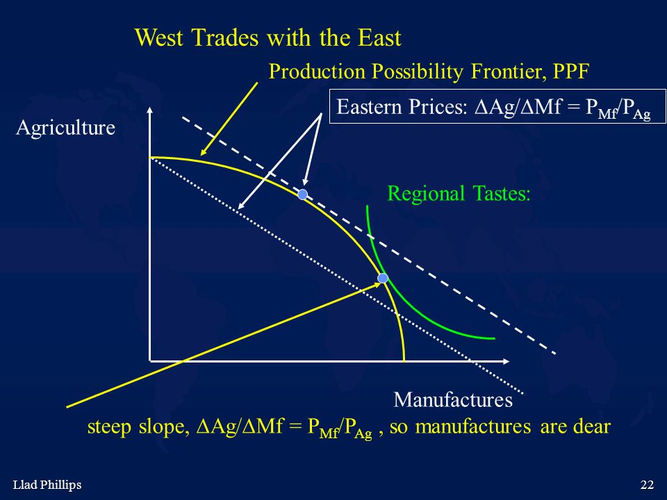 Llad Phillips 22 Agriculture Manufactures West Trades with the East Production Possibility Frontier, PPF Regional Tastes: steep slope, ∆Ag/∆Mf = P Mf
