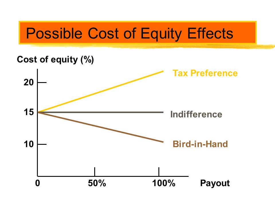 Possible Cost of Equity Effects Cost of equity (%) Payout50%100% 15 20 10 Tax Preference Indifference Bird-in-Hand 0