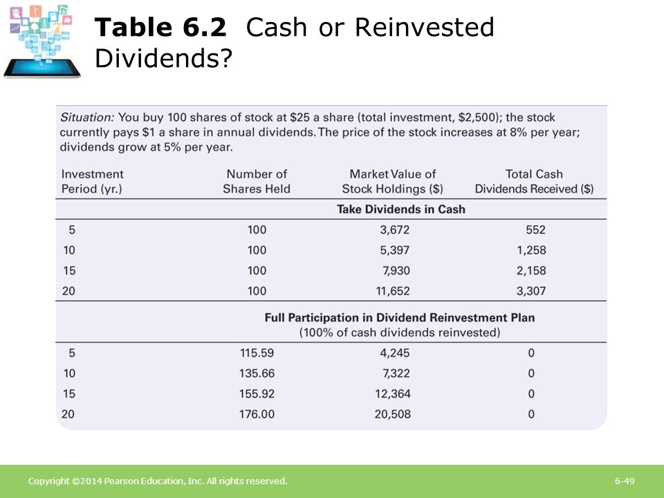 Copyright ©2014 Pearson Education, Inc. All rights reserved.6-49 Table 6.2 Cash or Reinvested Dividends?