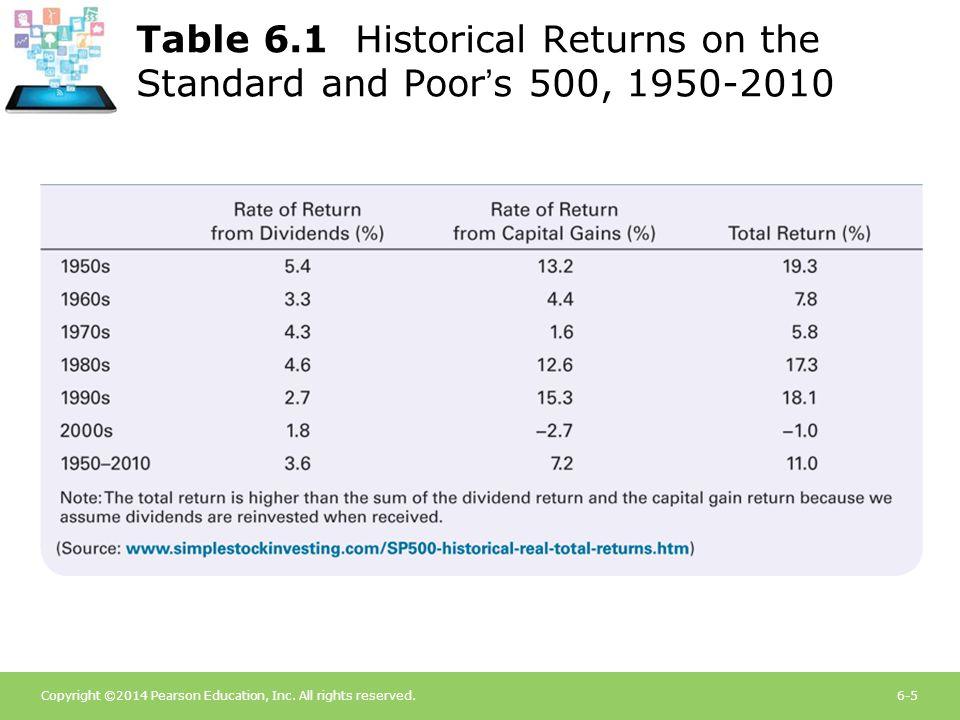 Copyright ©2014 Pearson Education, Inc. All rights reserved.6-5 Table 6.1 Historical Returns on the Standard and Poor's 500, 1950-2010